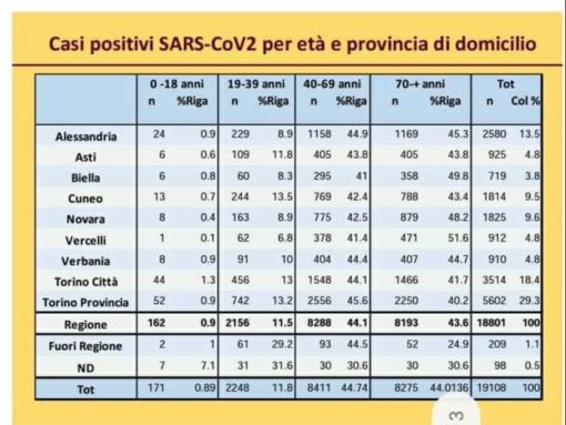 Coronavirus e fasce d'età: i dati del vercellese e del Piemonte