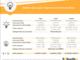 Mercato libero luce e gas: con l'offerta giusta si risparmia fino a 309 euro l'anno