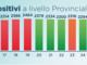 Provincia: scende il numero dei positivi. Le misure stanno facendo effetto
